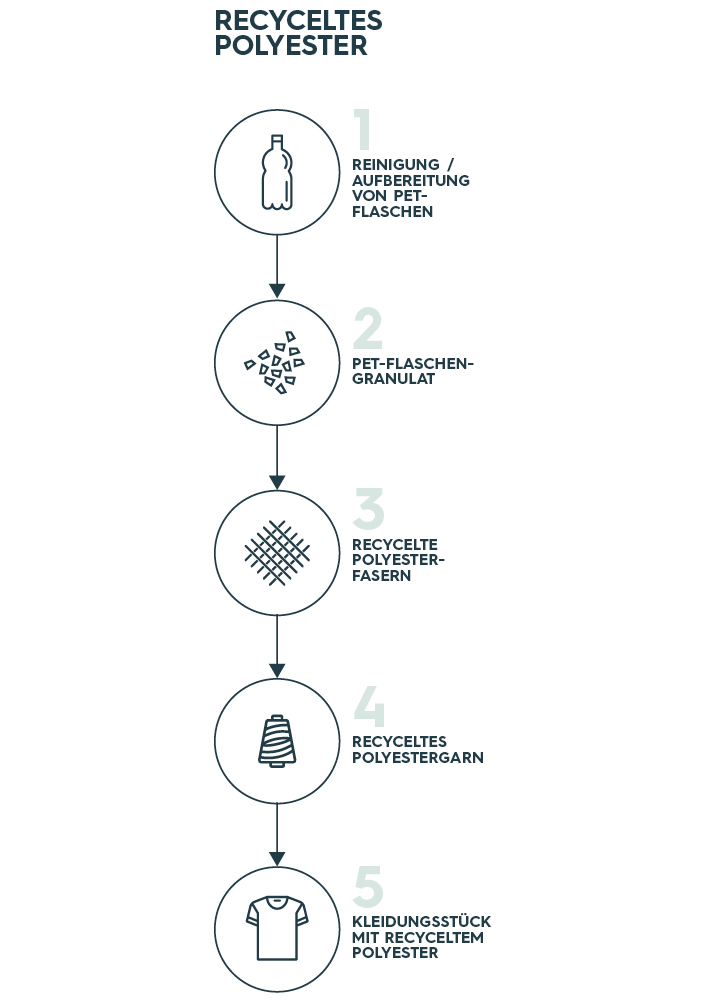 Native Spirit-Materialien: recycelter Polyester