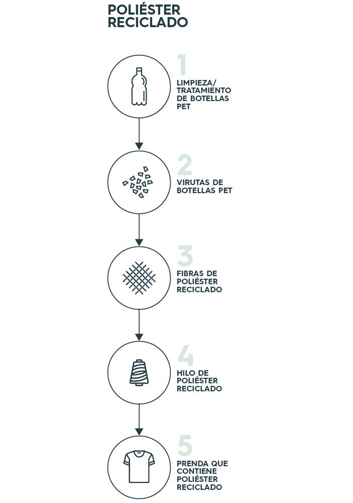Materiales Native Spirit: el poliéster reciclado